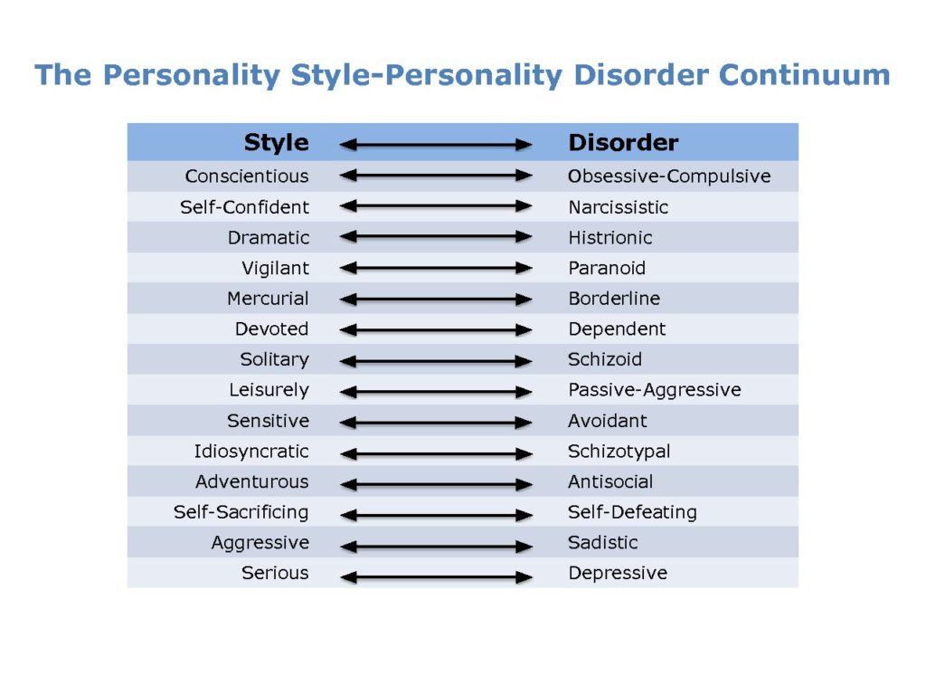 personality disorder continuum self test portrait graphic concept flexible pdf measure